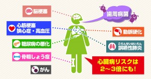 【イラスト③】SDN_2101_歯周病が招く全身の病気